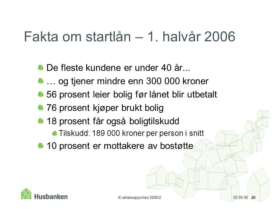 Fakta om startlån – 1. halvår 2006