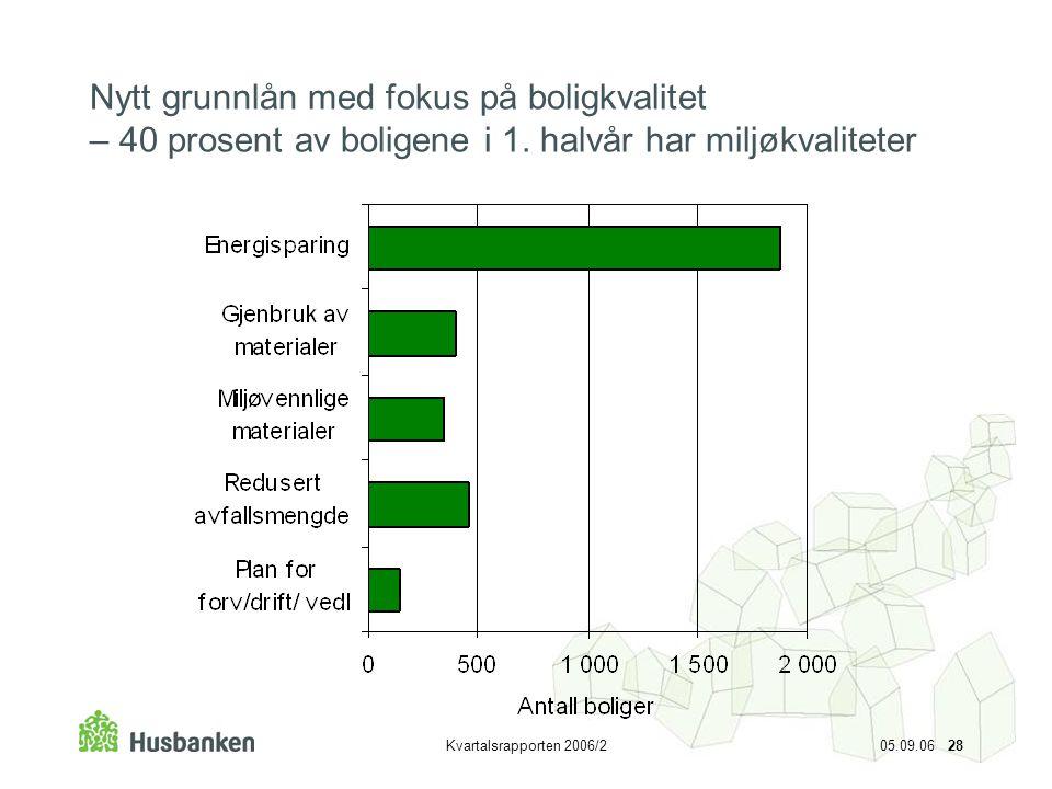 Nytt grunnlån med fokus på boligkvalitet – 40 prosent av boligene i 1