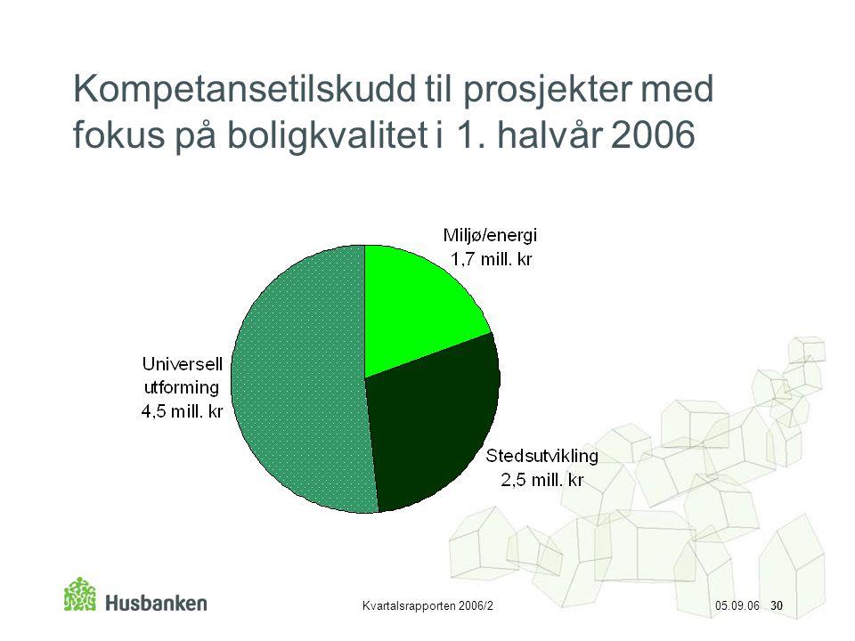 Kompetansetilskudd til prosjekter med fokus på boligkvalitet i 1