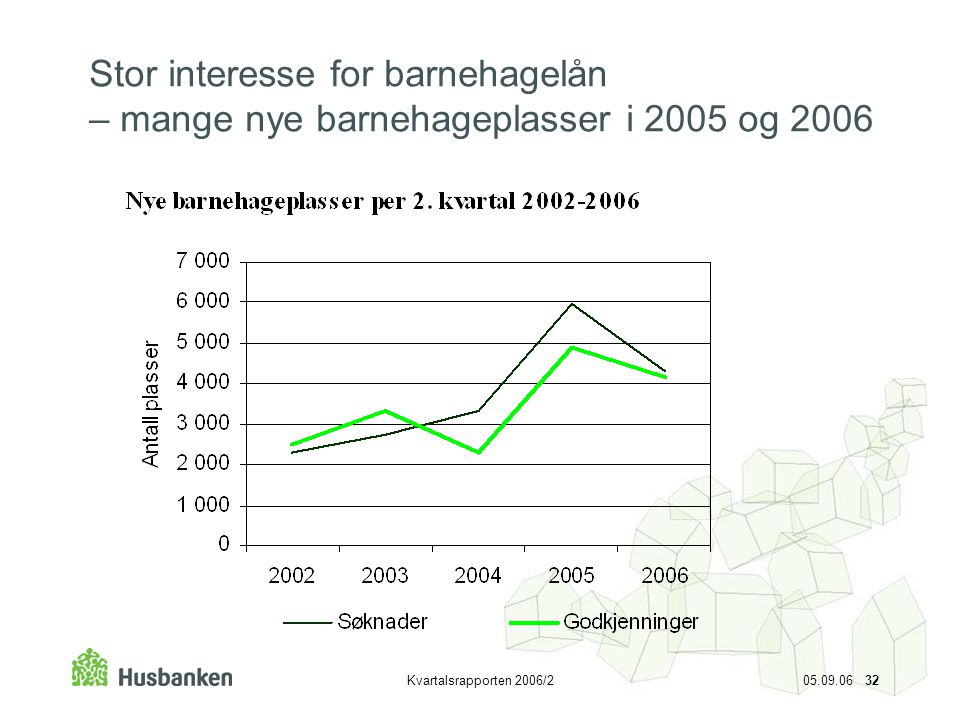 Stor interesse for barnehagelån – mange nye barnehageplasser i 2005 og 2006