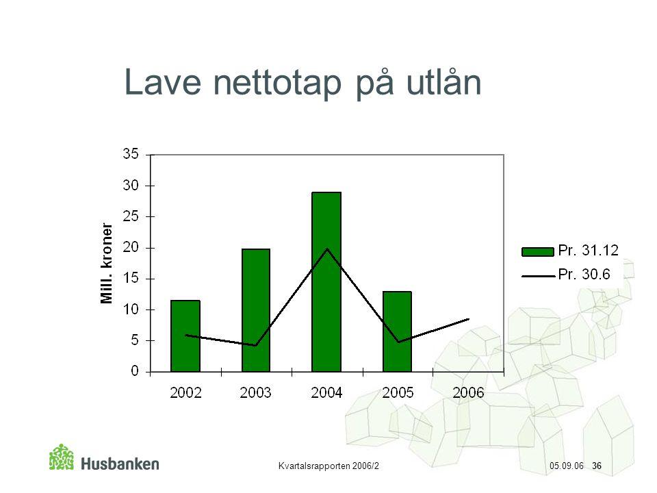 Lave nettotap på utlån Kvartalsrapporten 2006/2