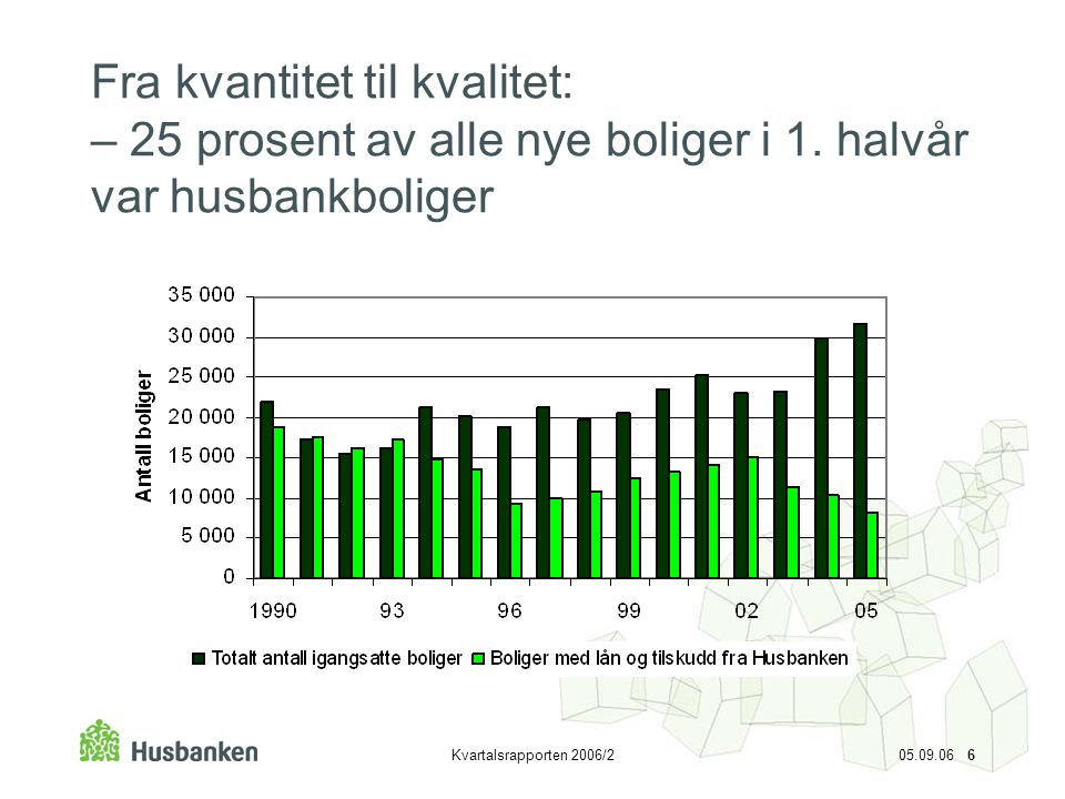 Fra kvantitet til kvalitet: – 25 prosent av alle nye boliger i 1