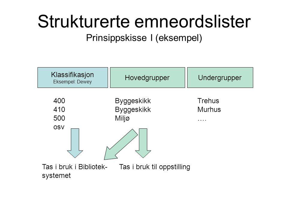 Strukturerte emneordslister Prinsippskisse I (eksempel)