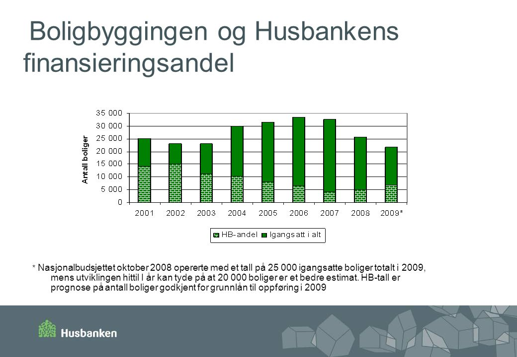 Boligbyggingen og Husbankens finansieringsandel