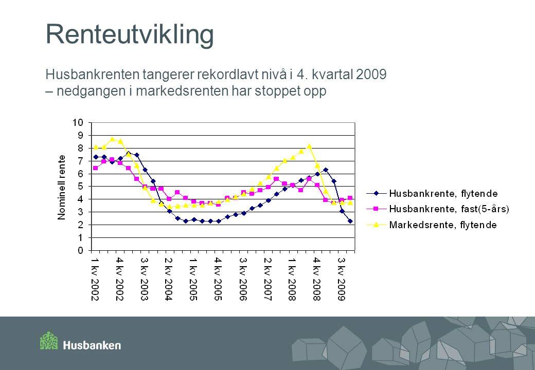 Renteutvikling Husbankrenten tangerer rekordlavt nivå i 4
