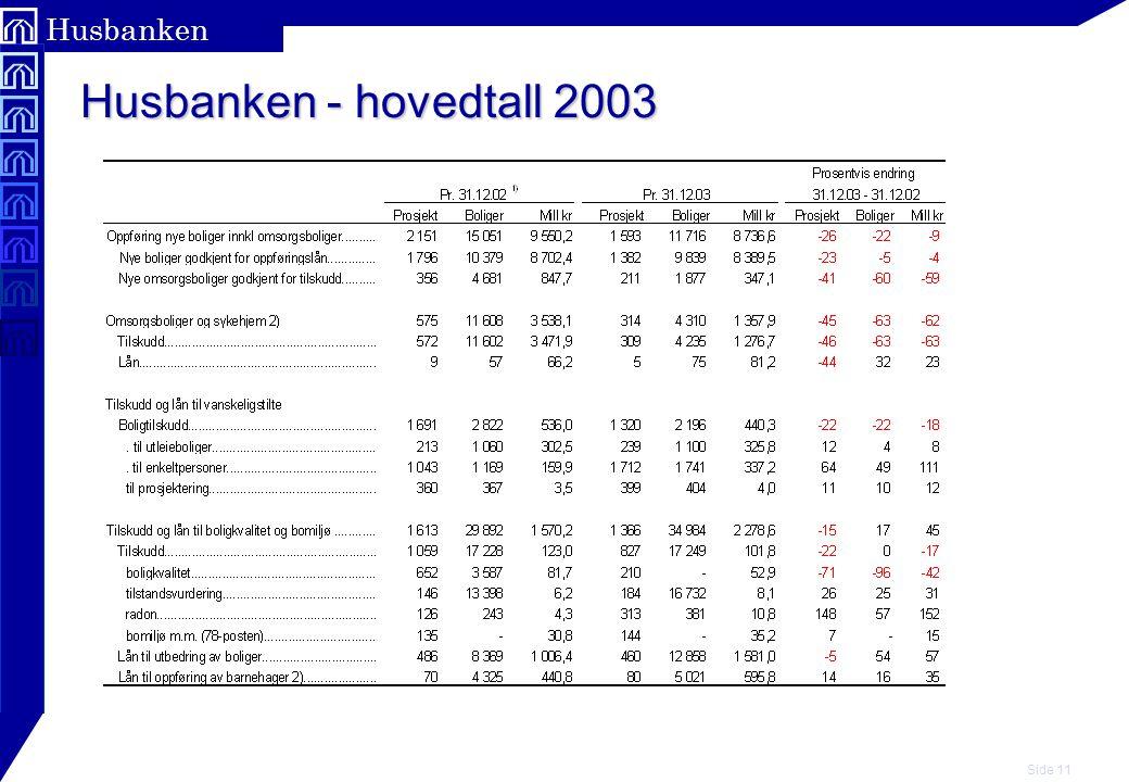 Husbanken - hovedtall 2003