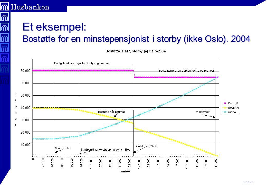 Et eksempel: Bostøtte for en minstepensjonist i storby (ikke Oslo)