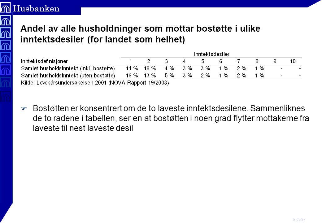 Andel av alle husholdninger som mottar bostøtte i ulike inntektsdesiler (for landet som helhet)