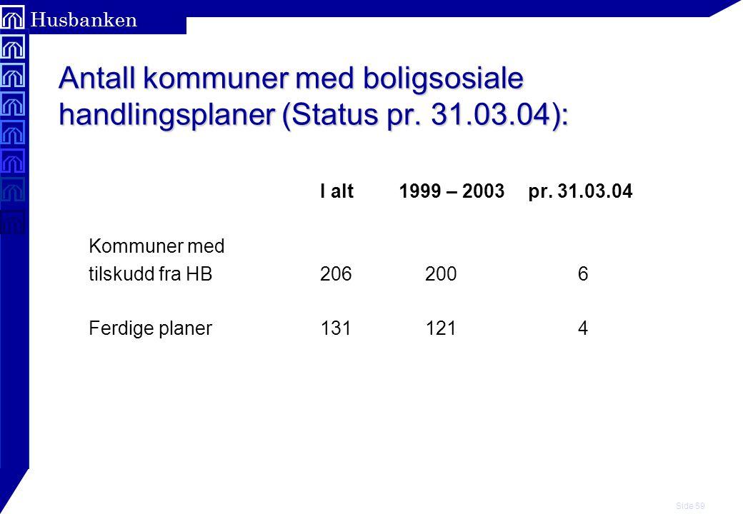 Antall kommuner med boligsosiale handlingsplaner (Status pr. 31. 03