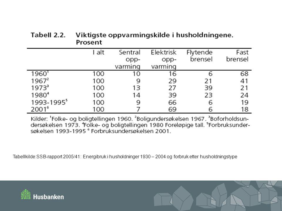 Tabellkilde:SSB-rapport 2005/41: Energibruk i husholdninger 1930 – 2004 og forbruk etter husholdningstype