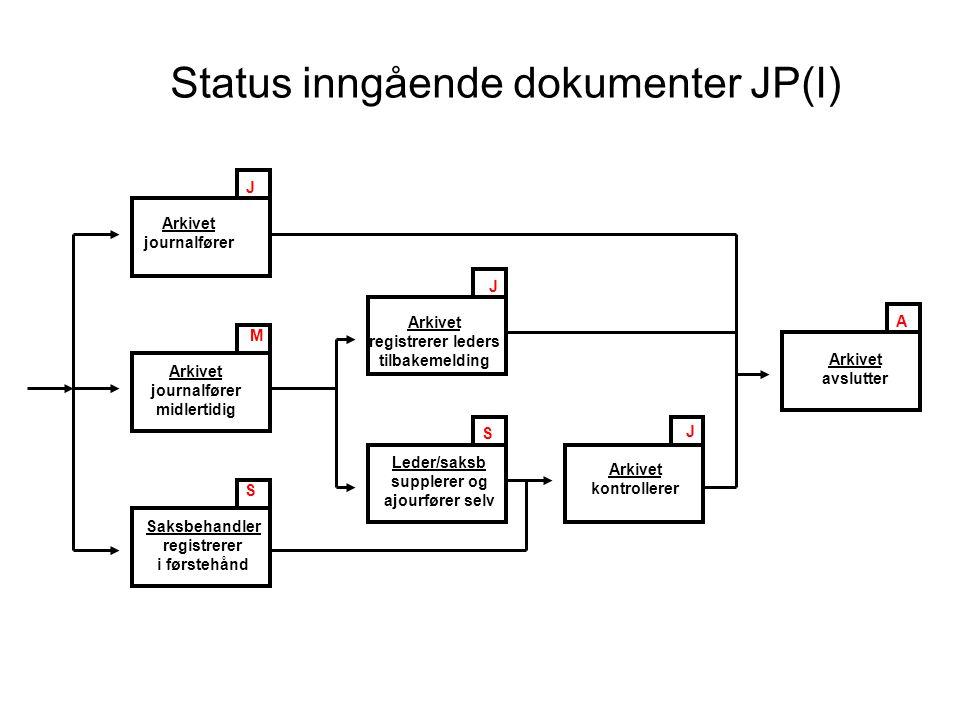 Status inngående dokumenter JP(I)