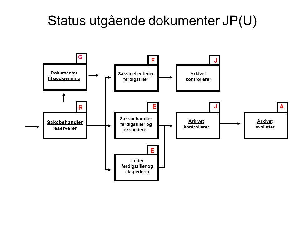 Status utgående dokumenter JP(U)