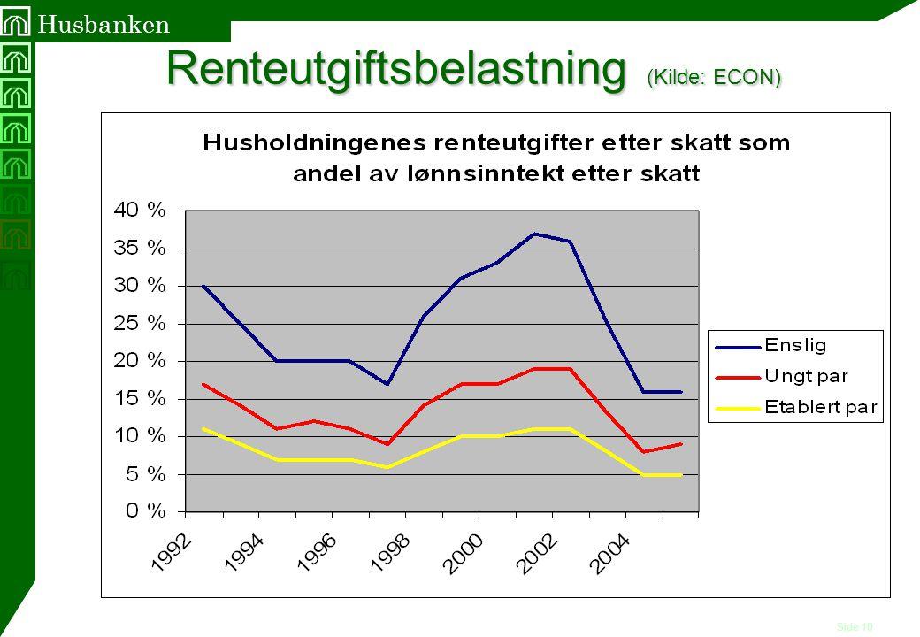 Renteutgiftsbelastning (Kilde: ECON)