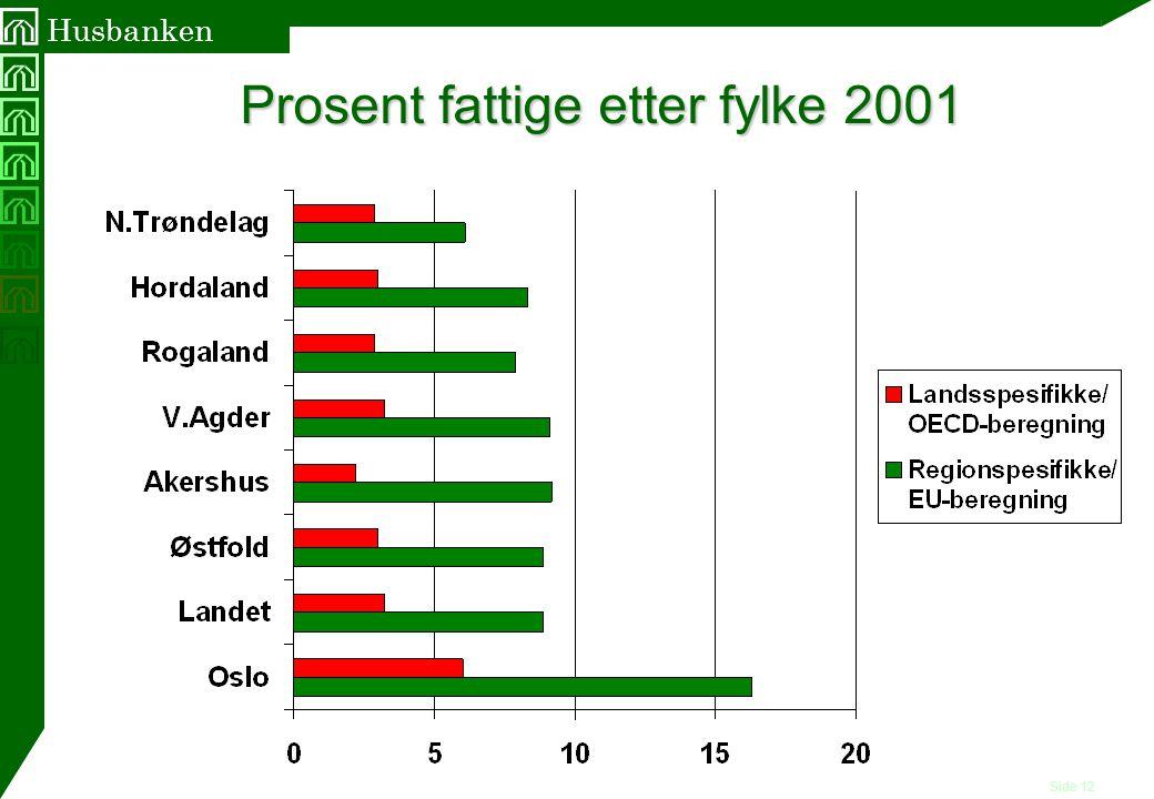 Prosent fattige etter fylke 2001