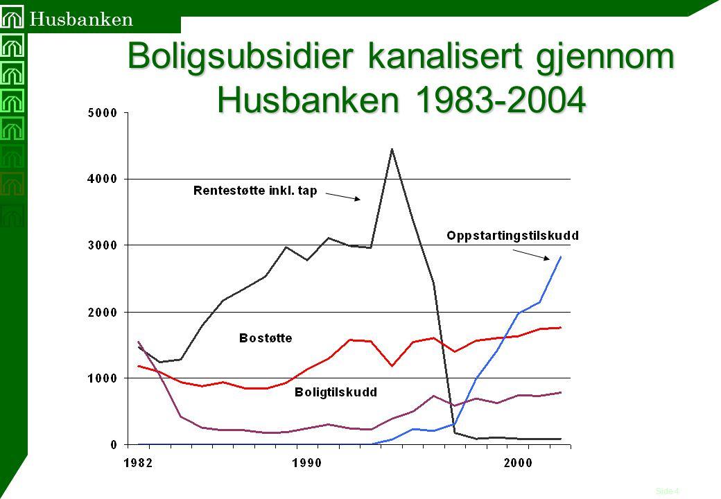 Boligsubsidier kanalisert gjennom Husbanken 1983-2004