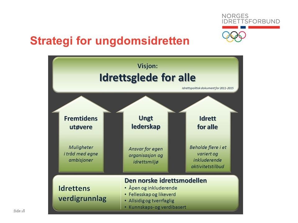 Strategi for ungdomsidretten
