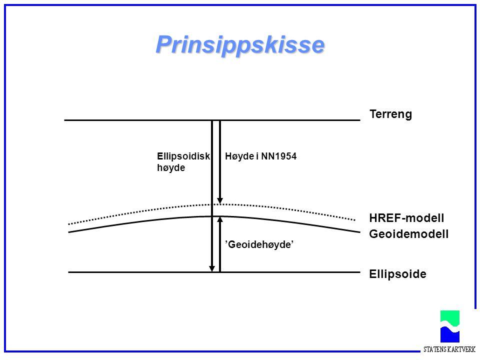 Prinsippskisse Terreng HREF-modell Geoidemodell Ellipsoide