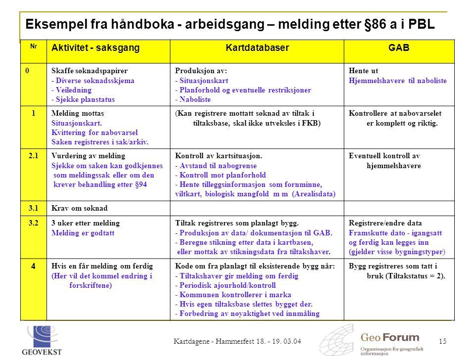 Kartdagene - Hammerfest 18. - 19. 03.04