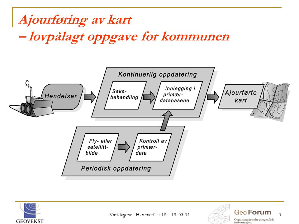 Ajourføring av kart – lovpålagt oppgave for kommunen