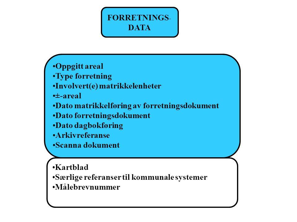 FORRETNINGS- DATA. Oppgitt areal. Type forretning. Involvert(e) matrikkelenheter. ±-areal. Dato matrikkelføring av forretningsdokument.
