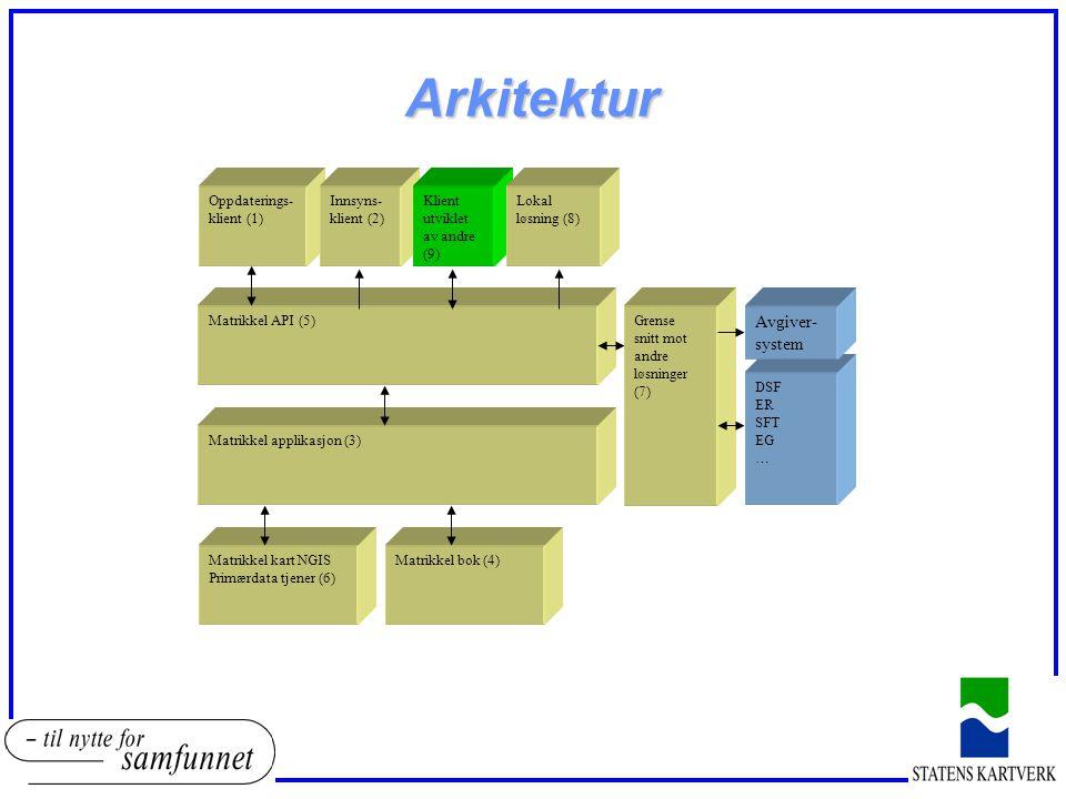 Arkitektur Avgiversystem Oppdateringsklient (1) Innsyns-klient (2)
