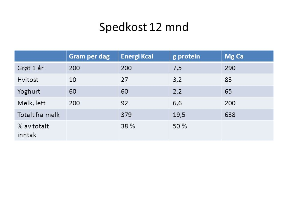 Spedkost 12 mnd Gram per dag Energi Kcal g protein Mg Ca Grøt 1 år 200