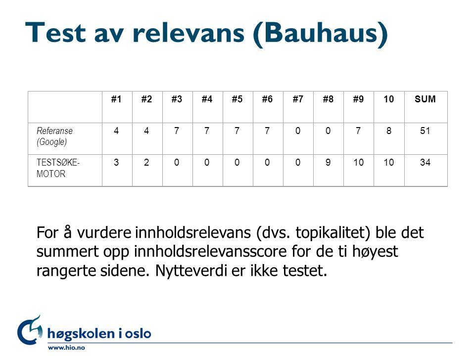 Test av relevans (Bauhaus)