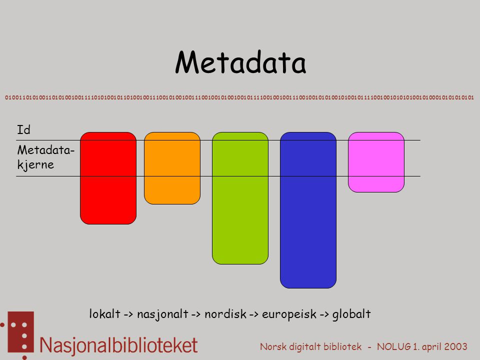 Metadata Id Metadata-kjerne