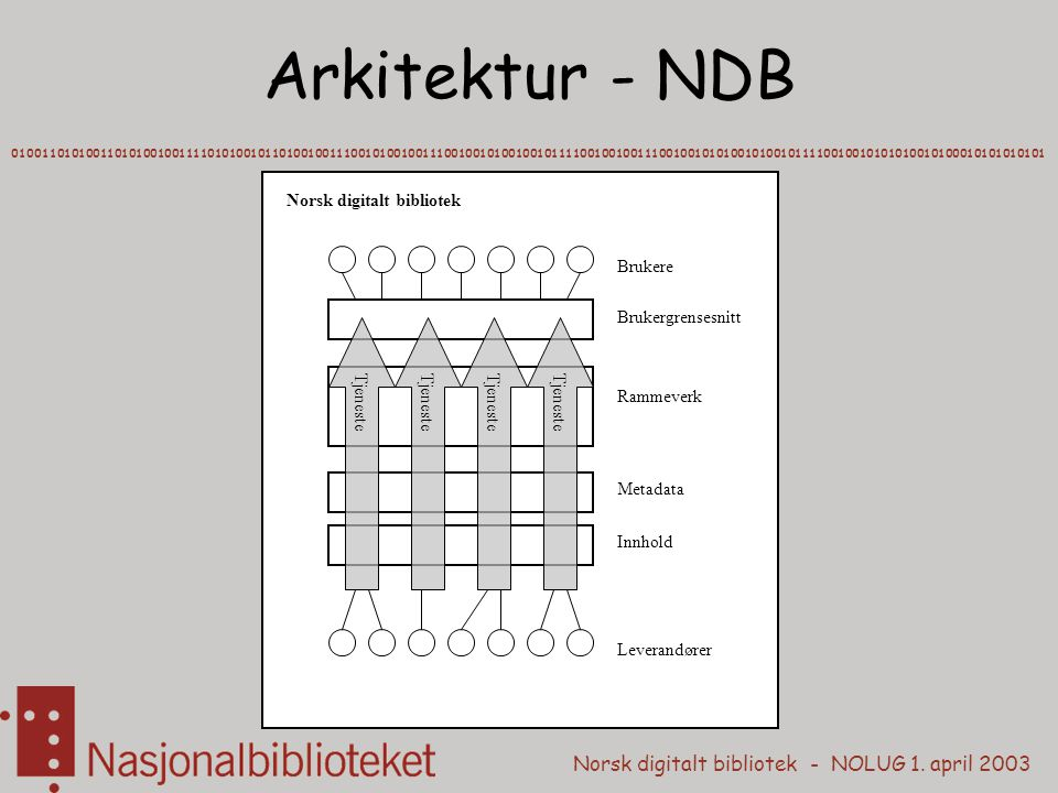 Arkitektur - NDB Norsk digitalt bibliotek Brukere Brukergrensesnitt
