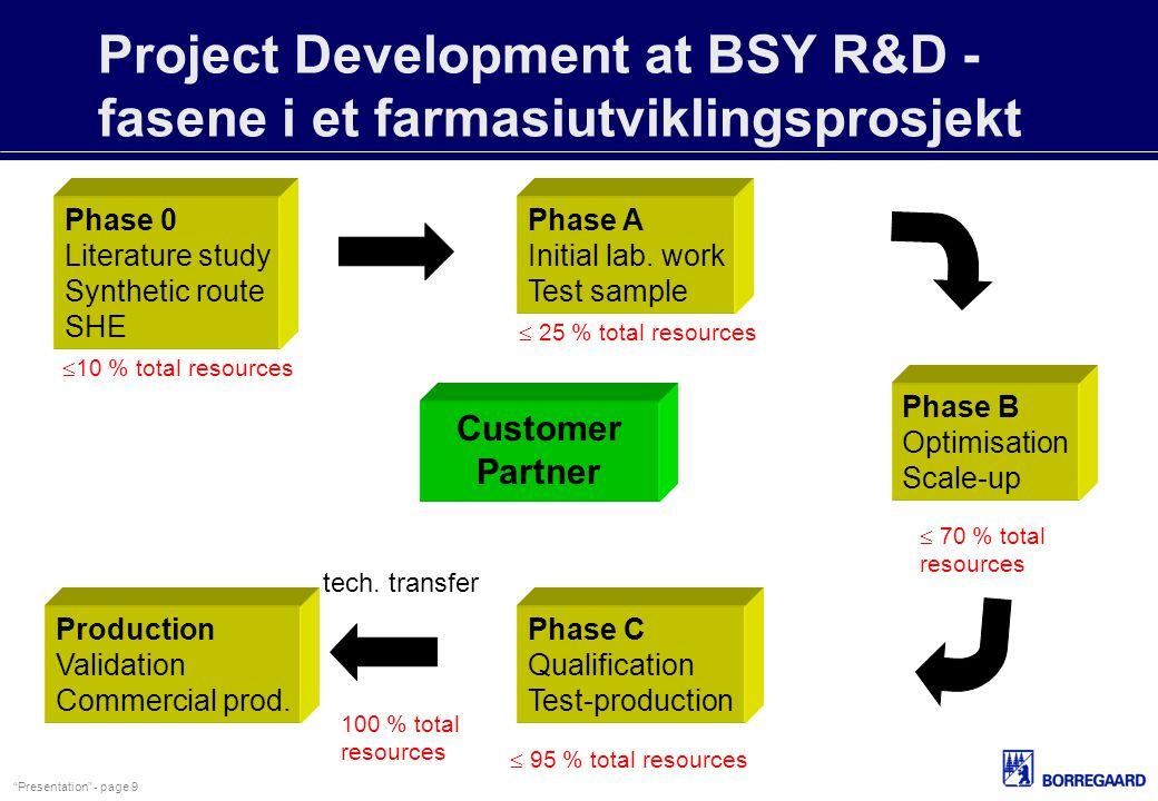 Project Development at BSY R&D - fasene i et farmasiutviklingsprosjekt