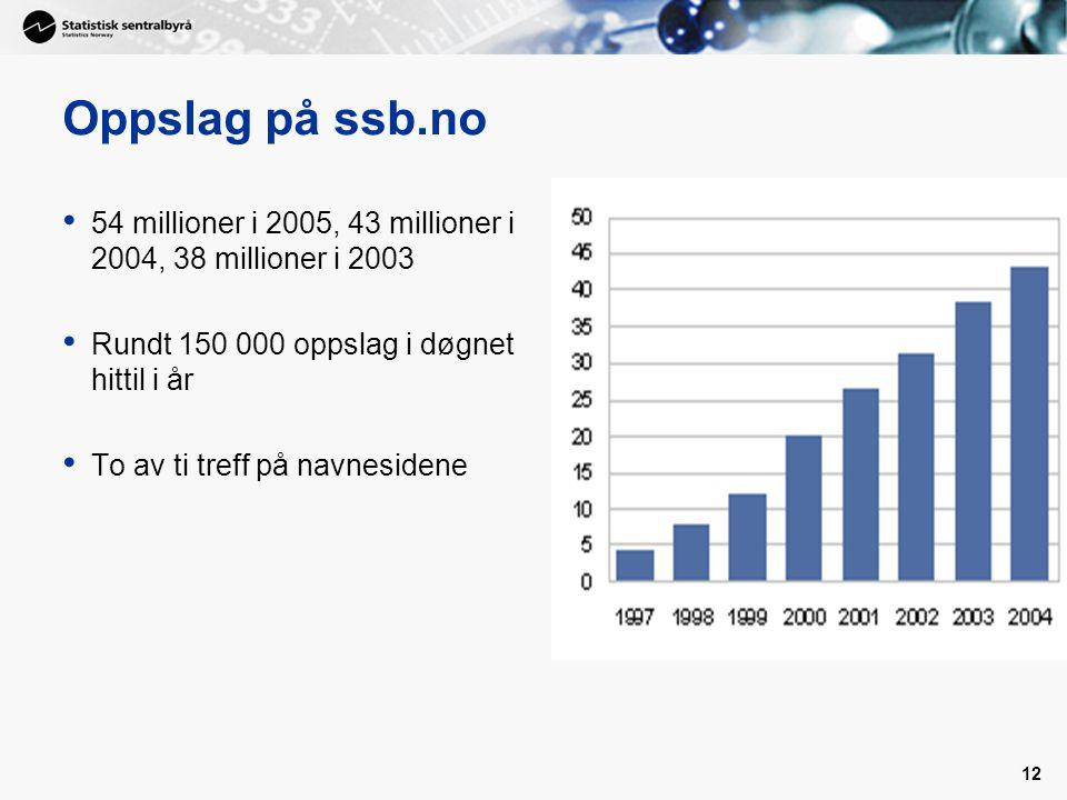 Oppslag på ssb.no 54 millioner i 2005, 43 millioner i 2004, 38 millioner i 2003. Rundt 150 000 oppslag i døgnet hittil i år.
