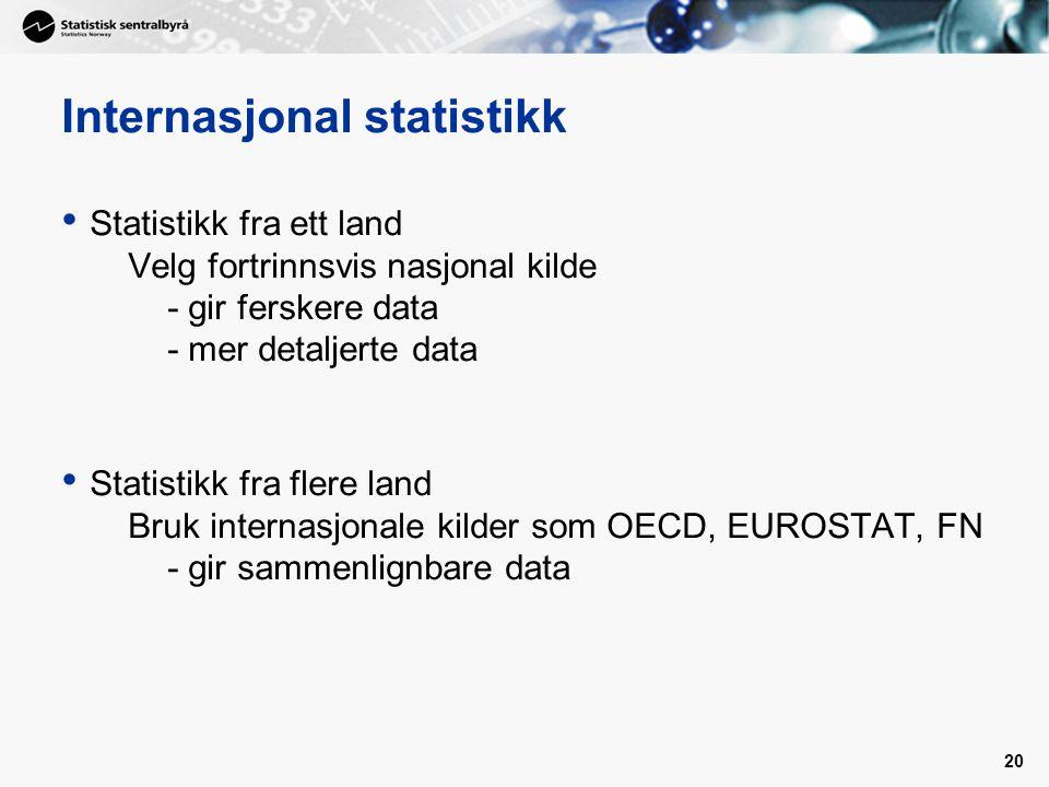 Internasjonal statistikk
