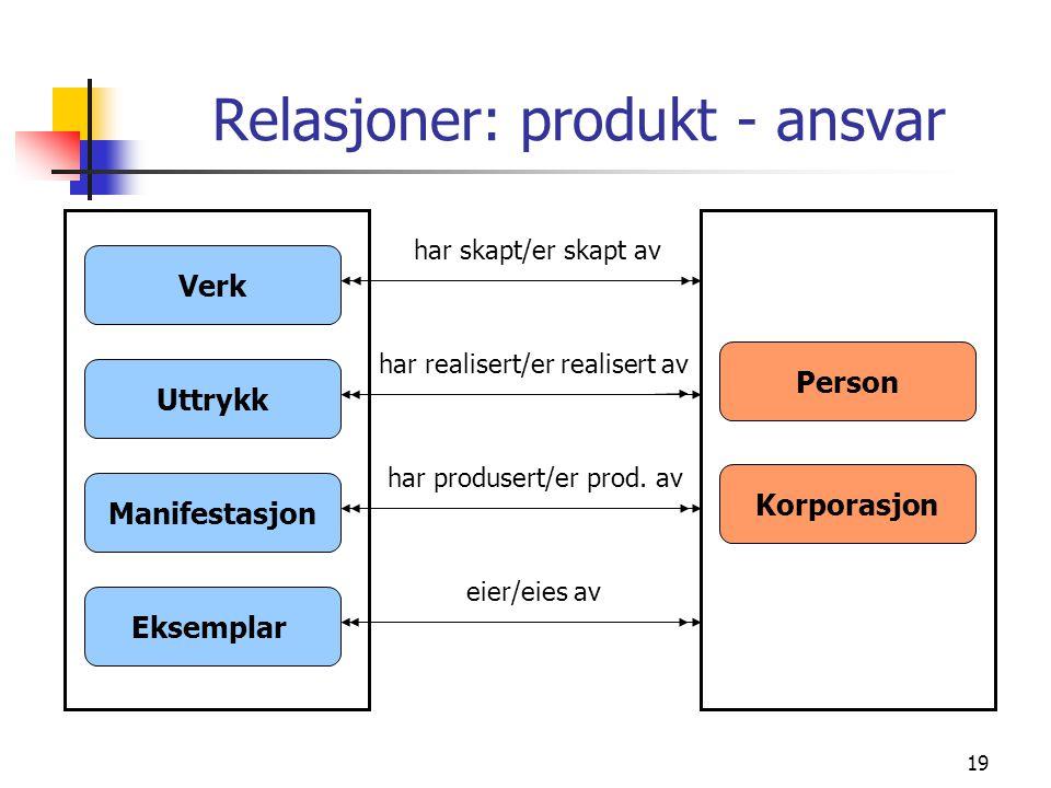 Relasjoner: produkt - ansvar