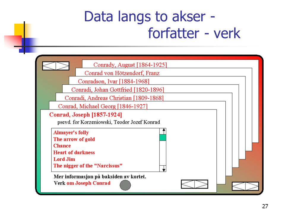 Data langs to akser - forfatter - verk