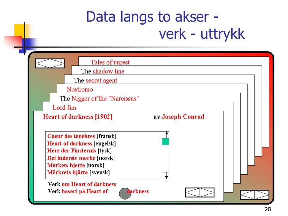 Data langs to akser - verk - uttrykk