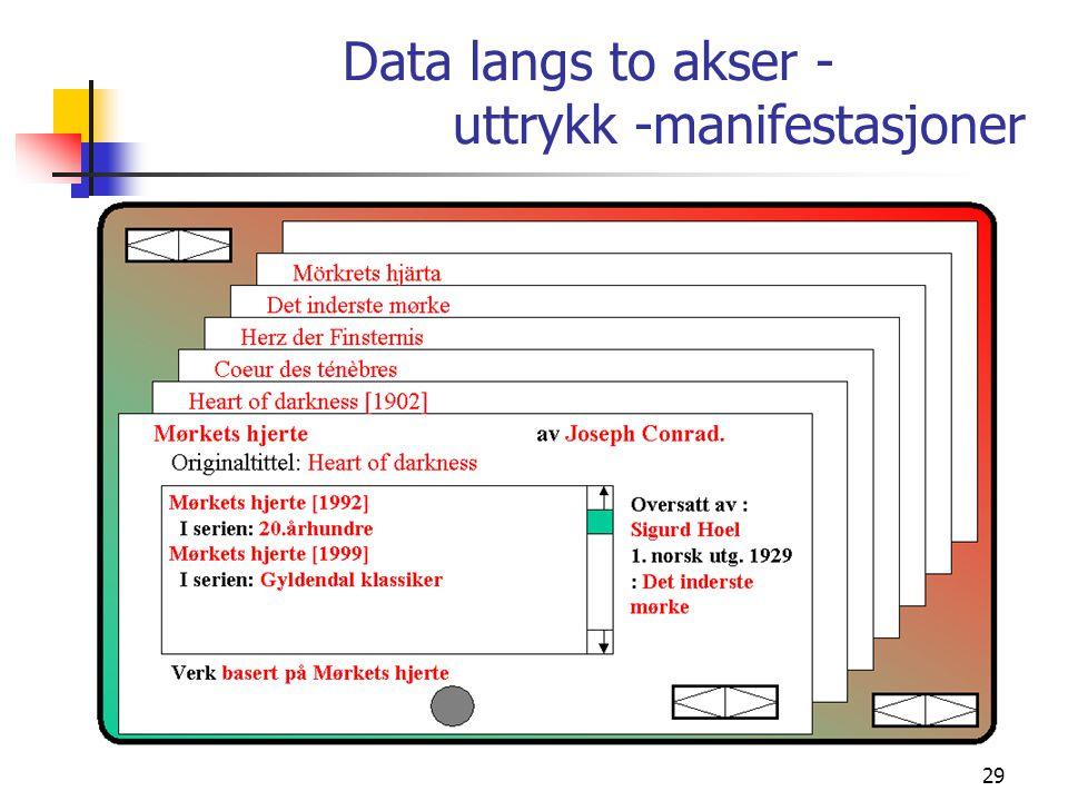 Data langs to akser - uttrykk -manifestasjoner