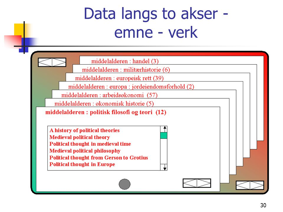 Data langs to akser - emne - verk