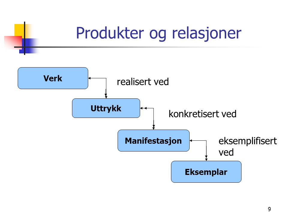 Produkter og relasjoner