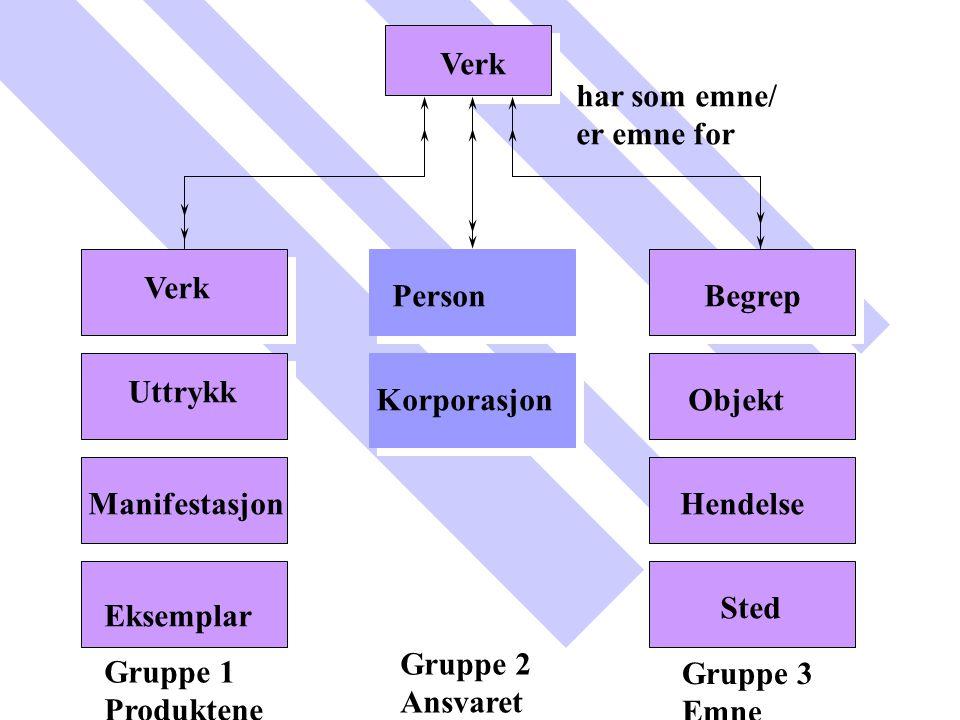 Verk har som emne/ er emne for. Verk. Person. Begrep. Uttrykk. Korporasjon. Objekt. Manifestasjon.