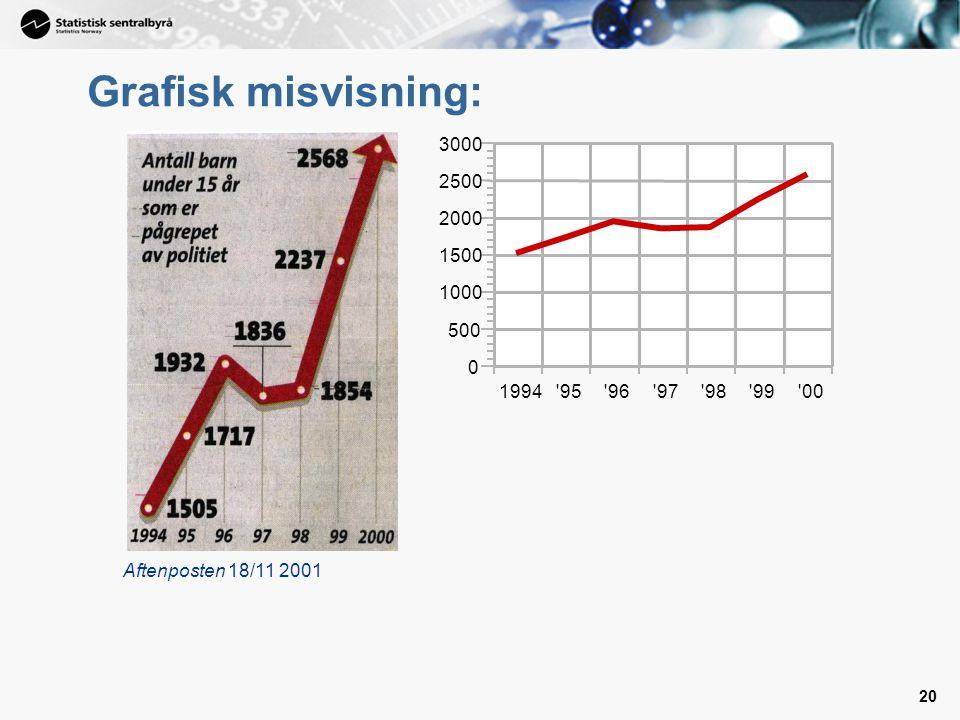 Grafisk misvisning: Aftenposten 18/11 2001 1994 95 96 97 98 99