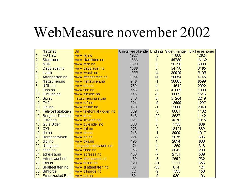 WebMeasure november 2002