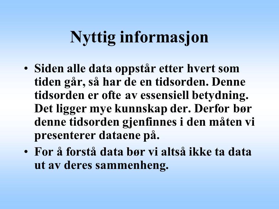 Nyttig informasjon