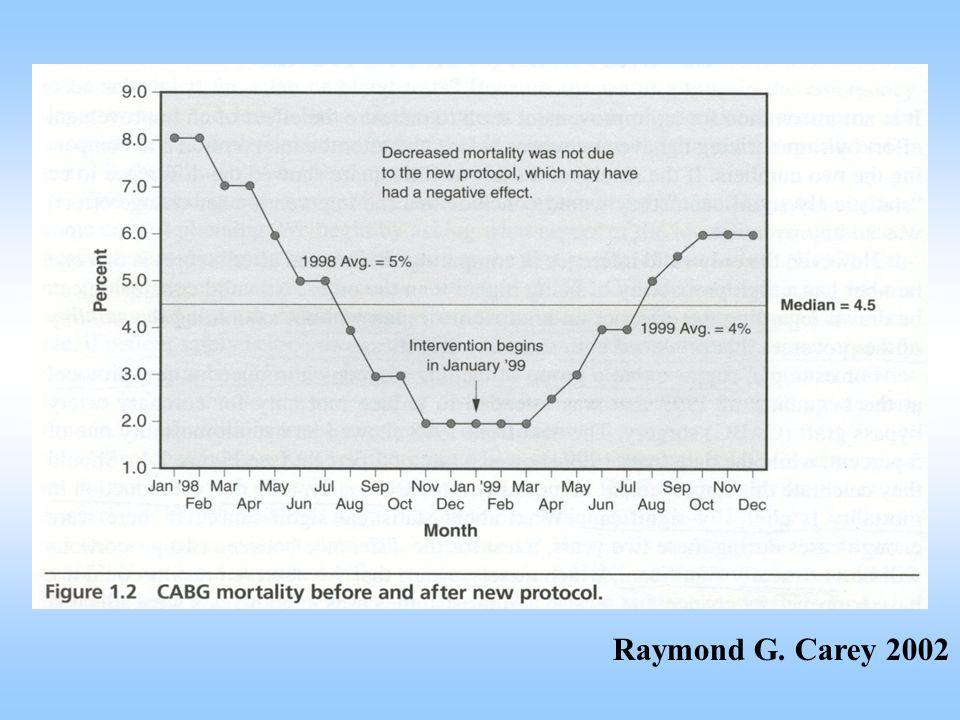 Raymond G. Carey 2002