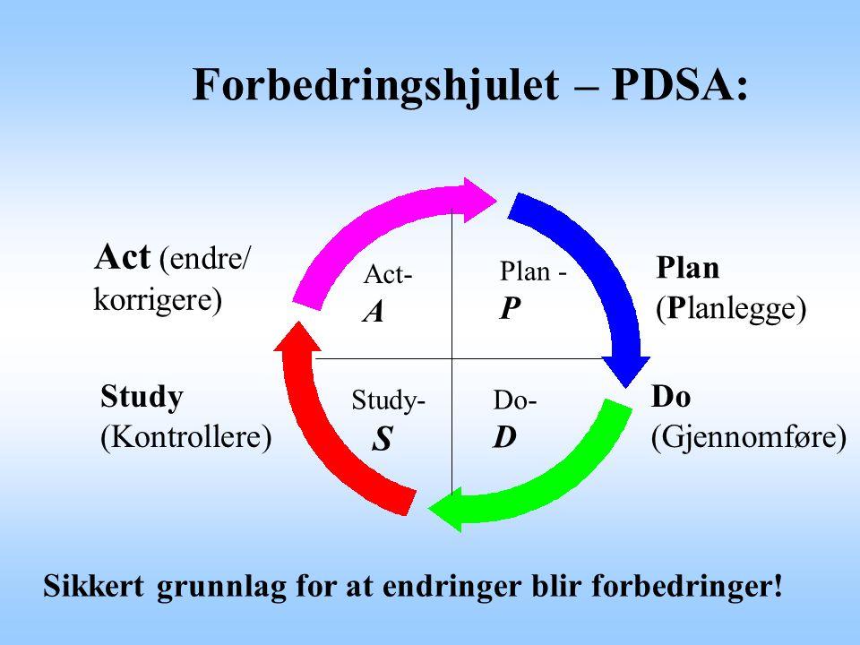 Forbedringshjulet – PDSA: