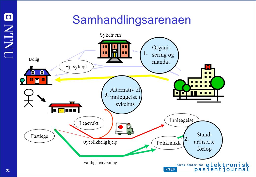 Samhandlingsarenaen Organi-sering og mandat 1.
