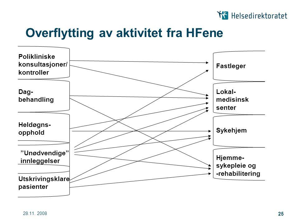 Overflytting av aktivitet fra HFene