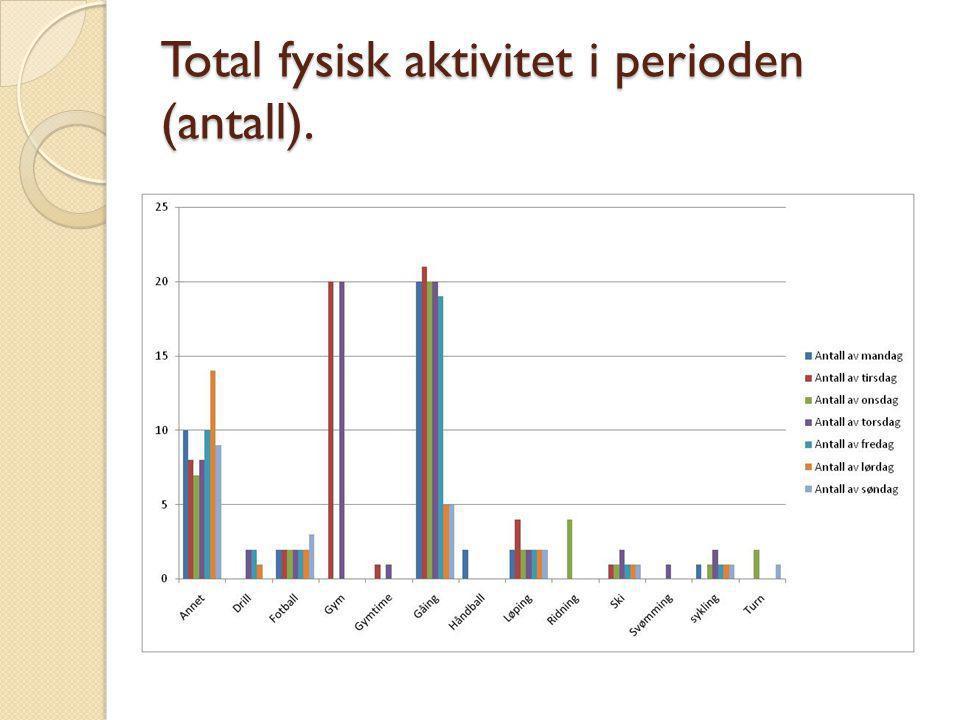 Total fysisk aktivitet i perioden (antall).