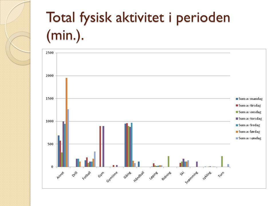 Total fysisk aktivitet i perioden (min.).
