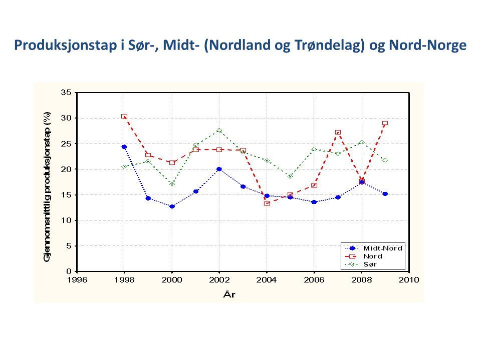Produksjonstap i Sør-, Midt- (Nordland og Trøndelag) og Nord-Norge