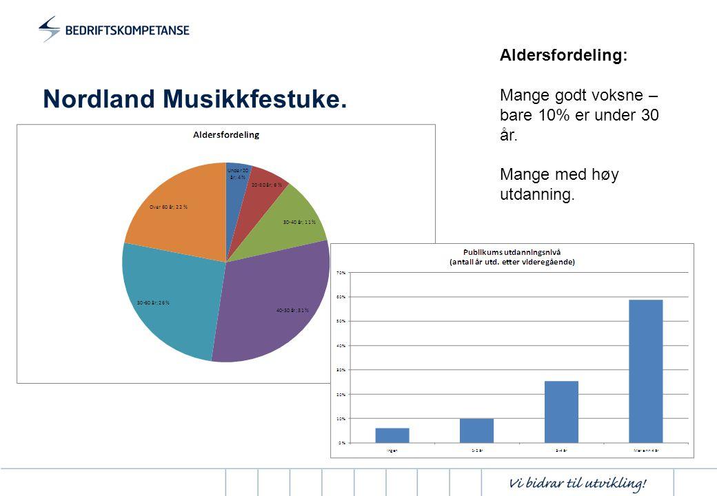 Nordland Musikkfestuke.